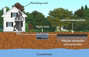 Septic System Diagram 3